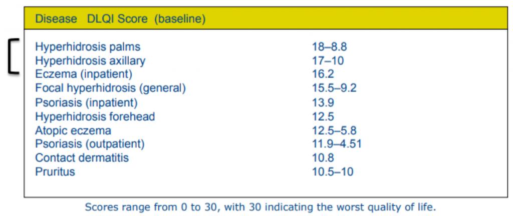 Hyperhidrosis stats