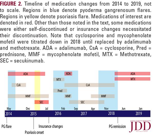 Timeline of medication changes