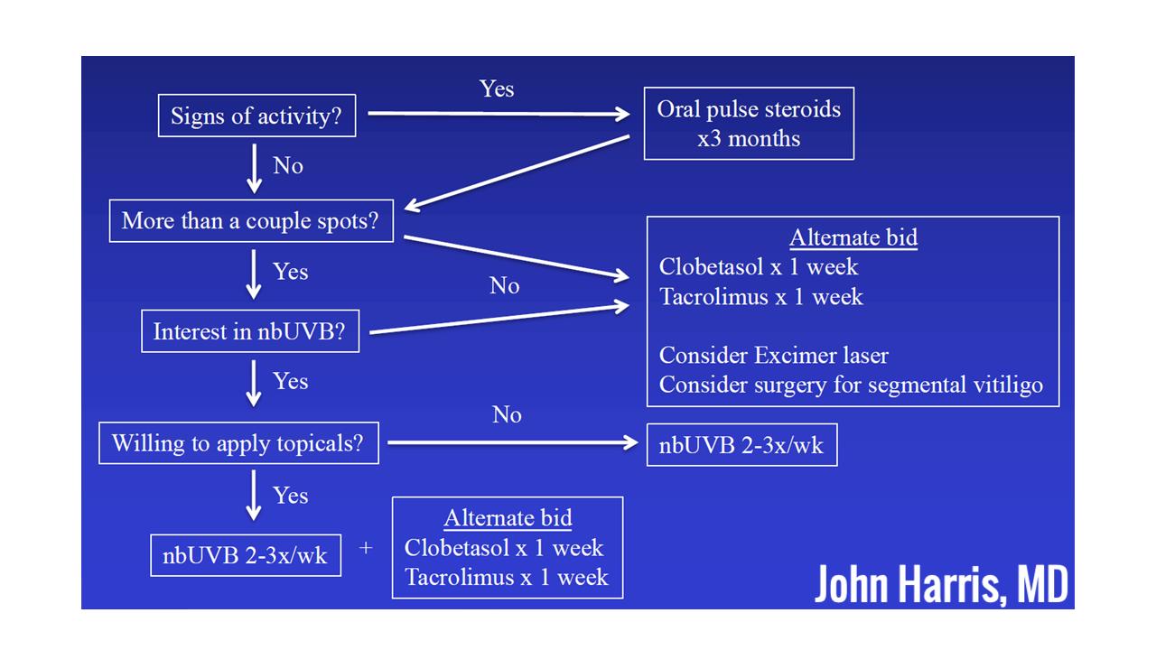 Treatment Algorithm