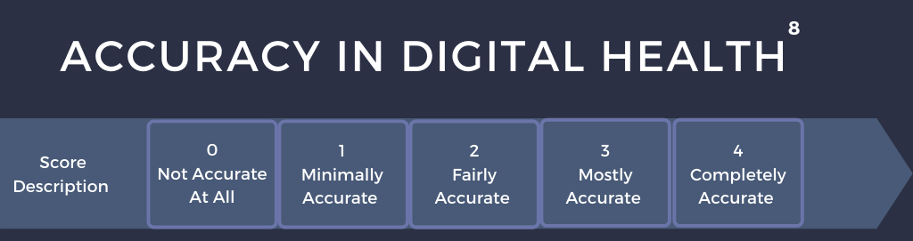 accuracy in digital health