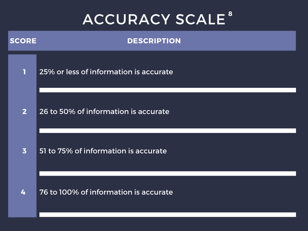 Accuracy Scale