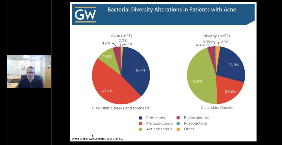 Bacterial Diversity Alterations in patients with acne