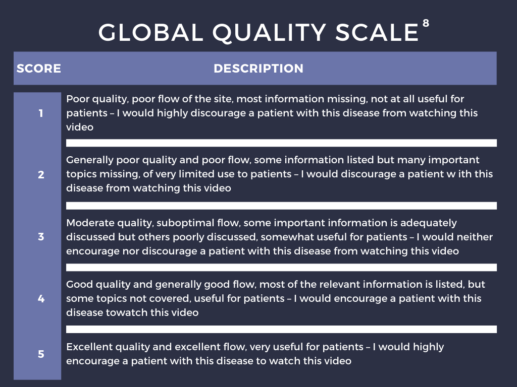Global Quality Scale