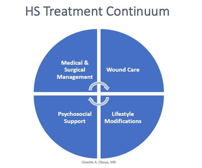 HS Treatment Continuum