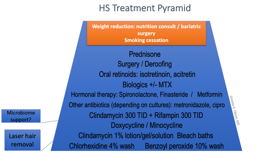HS Treatment Pyramid