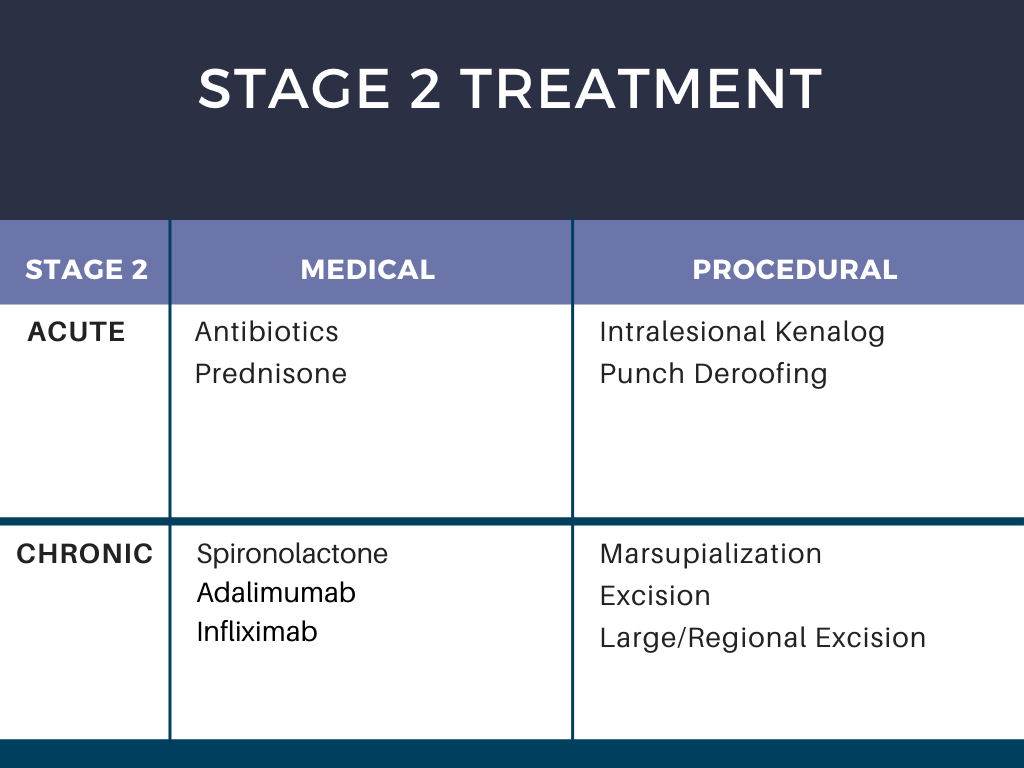 Stage 2 HS Treatment