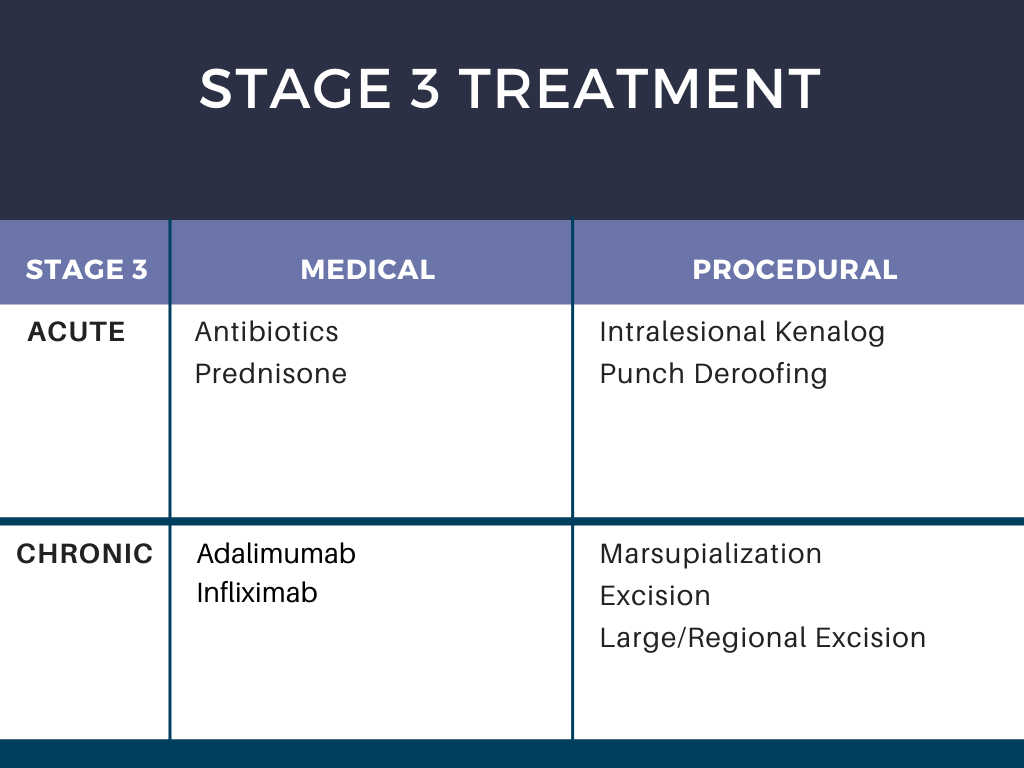 Stage 3 HS Treatment