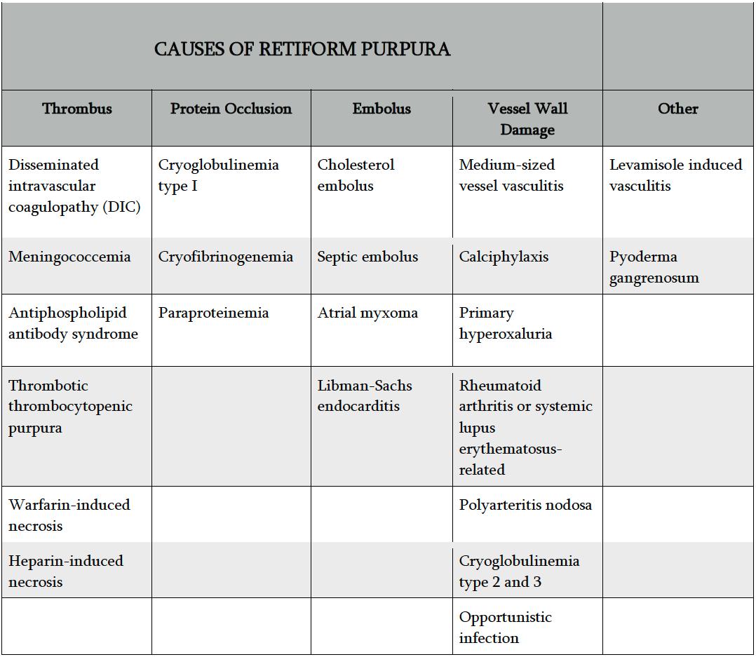 Causes of Retiform Purpura