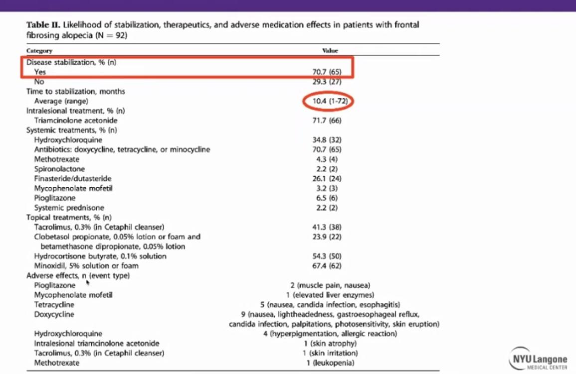 FFA Treatment Results