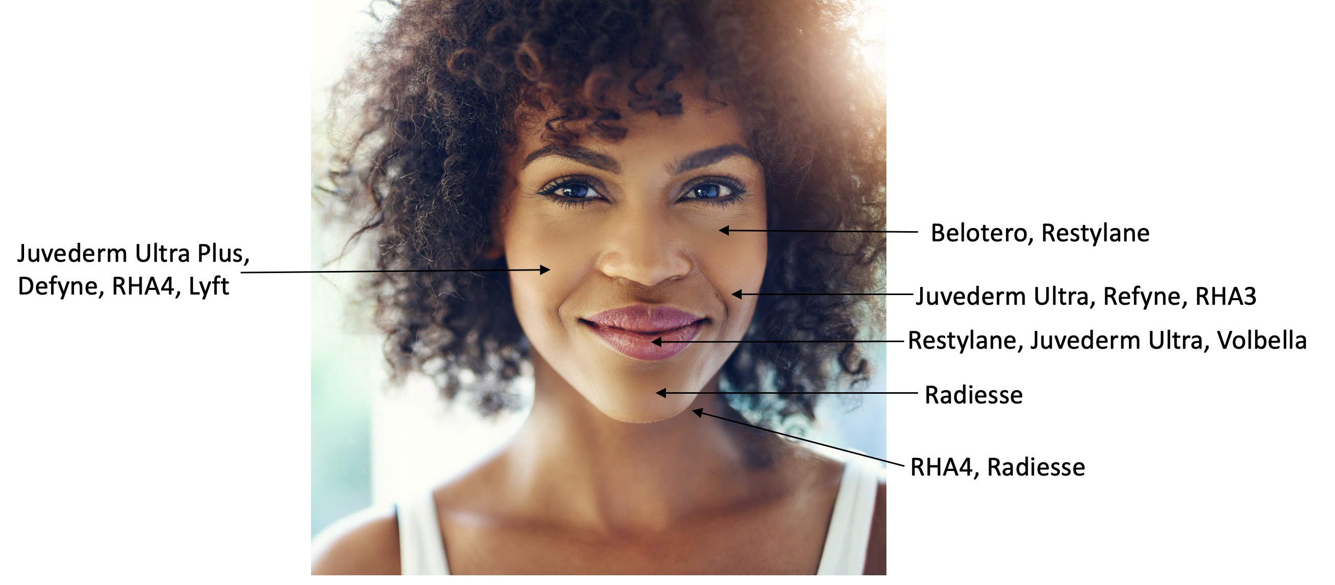 Soft tissue filler choices for black patients