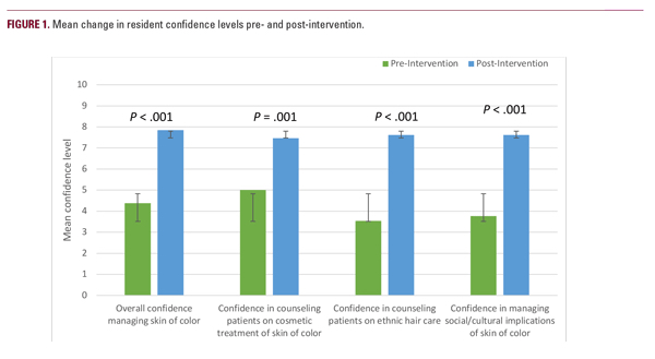 resident confidence in treating patients with skin of color