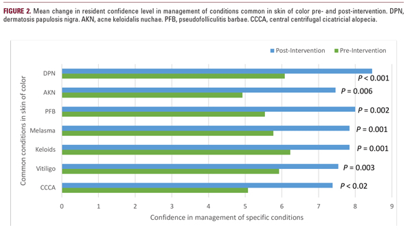 change in resident confidence level in the management of conditions common to skin of color