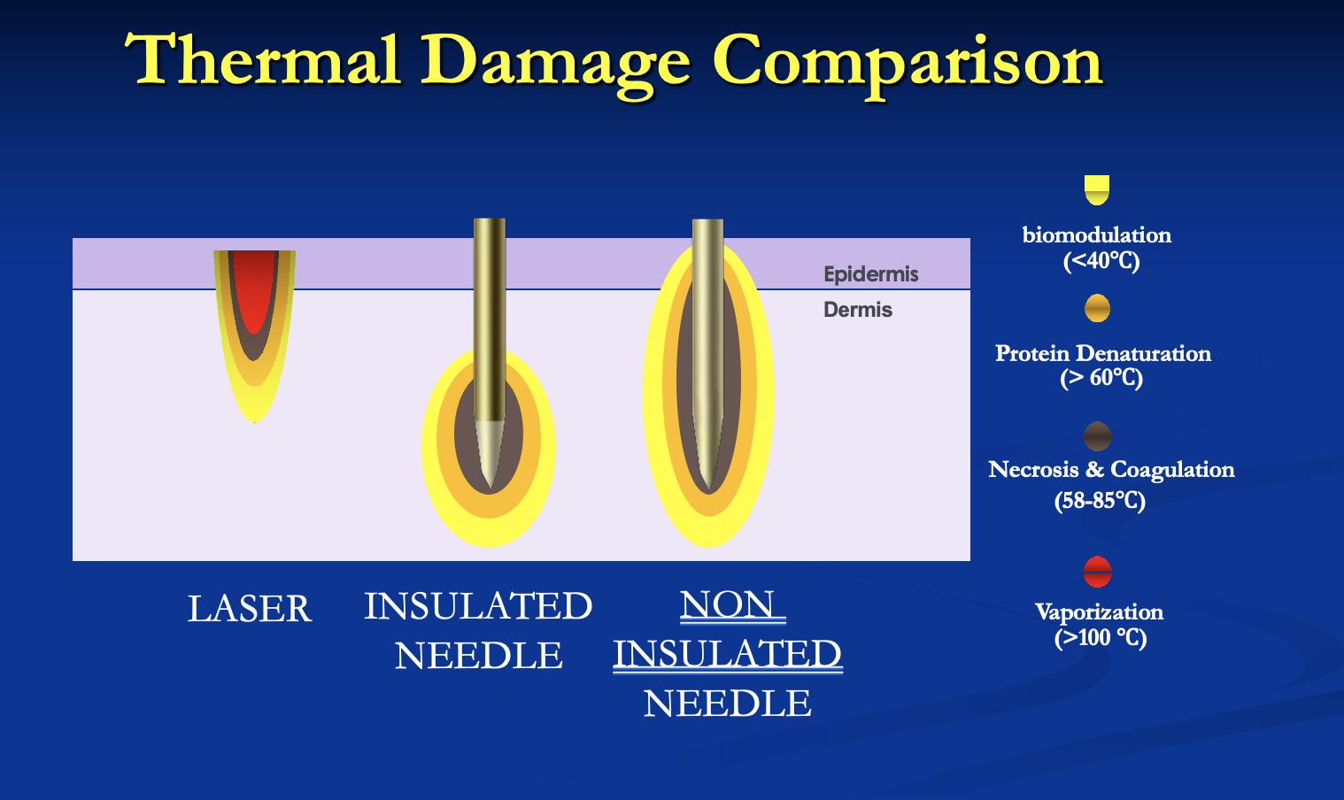 Thermal Damage Comparison