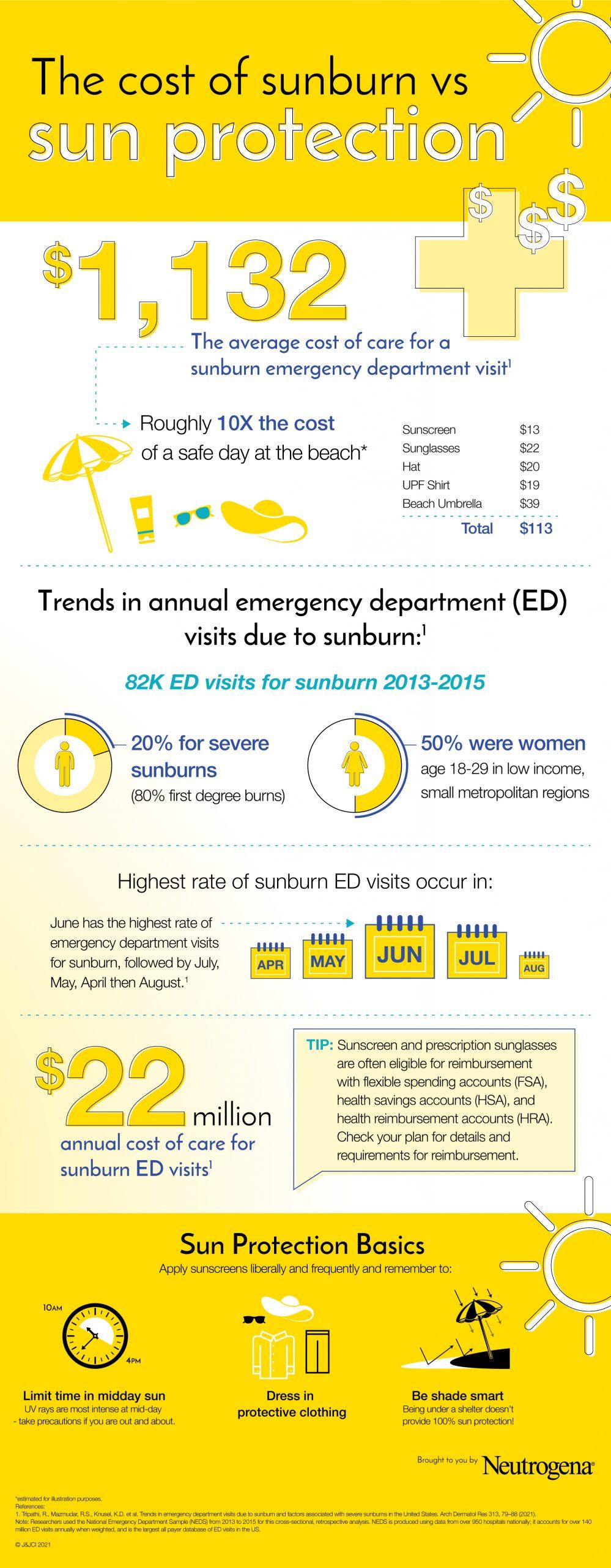 Cost of Sunburn