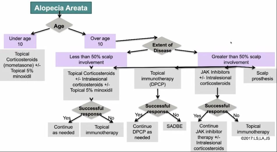 alopecia areata treatment protocol