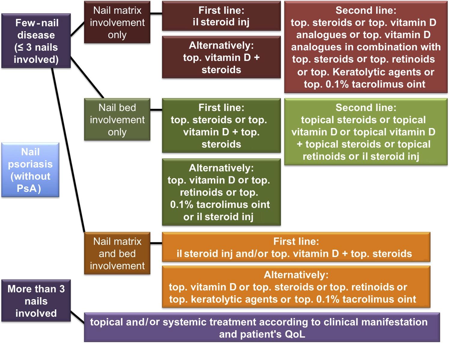 Nail psoriasis algorithm