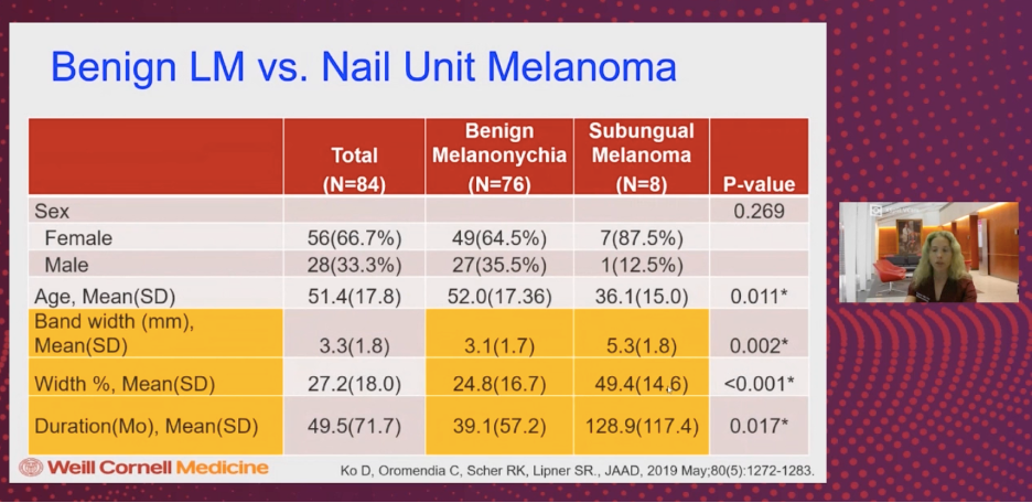 Benign LM vs. Nail Unit Melanoma